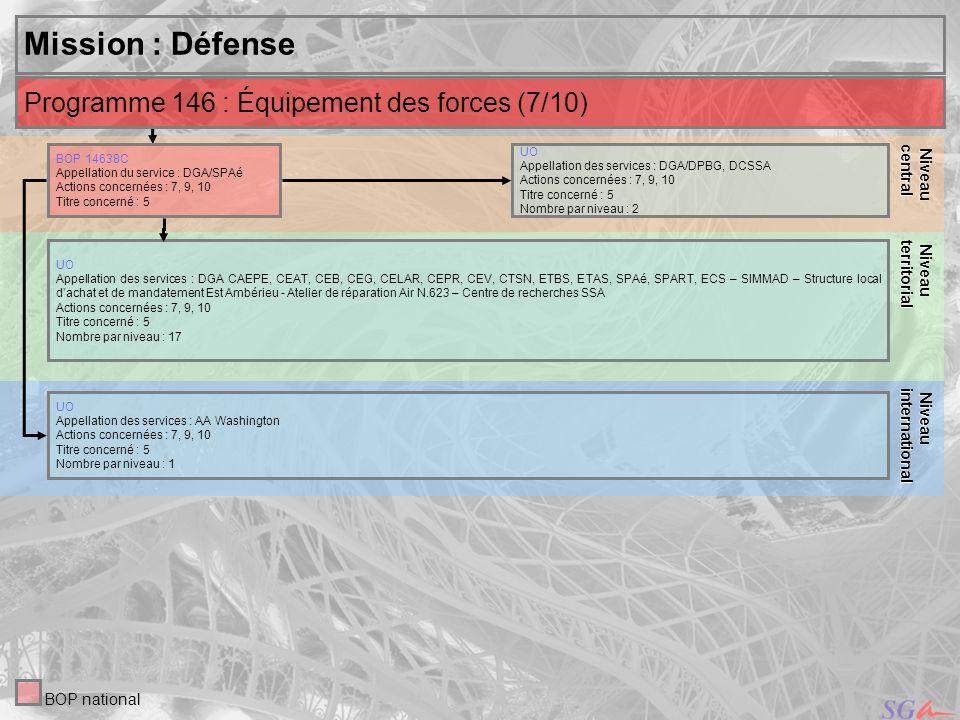 22 Niveau Niveauinternational central Mission : Défense UO Appellation des services : DGA/DPBG, DCSSA Actions concernées : 7, 9, 10 Titre concerné : 5