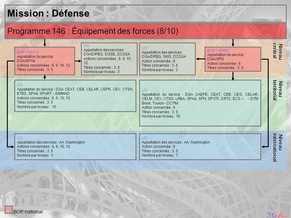 23 Niveau Niveauinternational central Mission : Défense UO Appellation des services : DGAD/PBG, DGSE, DCSSA Actions concernées : 8, 9, 10, 12 Titres c