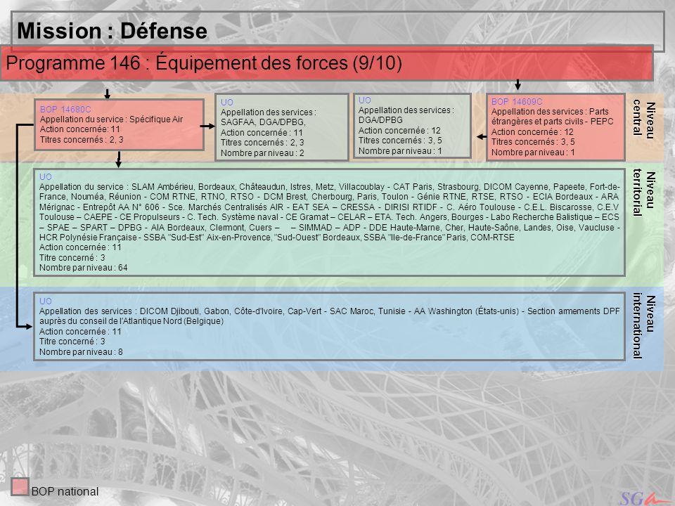24 Niveau Niveauinternational central Mission : Défense UO Appellation des services : SAGFAA, DGA/DPBG, Action concernée : 11 Titres concernés : 2, 3