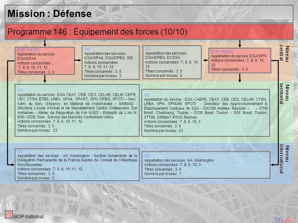 25 Niveau Niveauinternational central Mission : Défense UO Appellation des services : DGA/SPAé, DGA/DPBG, SID Actions concernées : 7, 8, 9, 10,11, 12