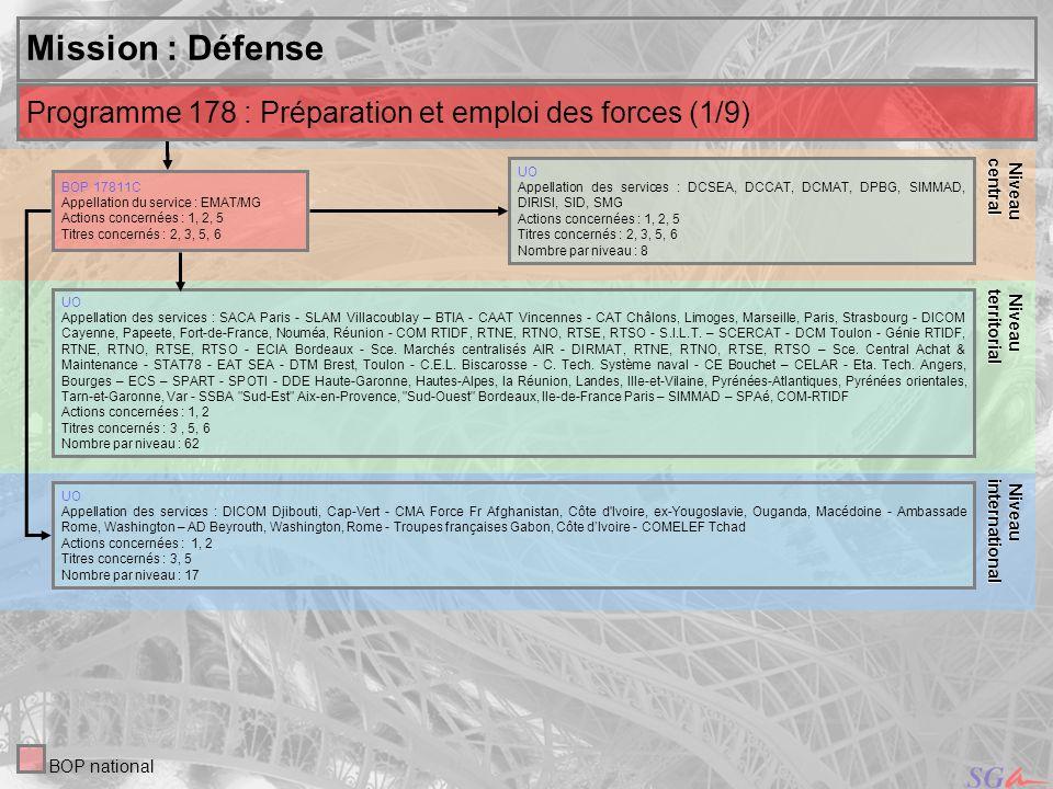 26 Niveau Niveauinternational central Mission : Défense UO Appellation des services : DCSEA, DCCAT, DCMAT, DPBG, SIMMAD, DIRISI, SID, SMG Actions conc