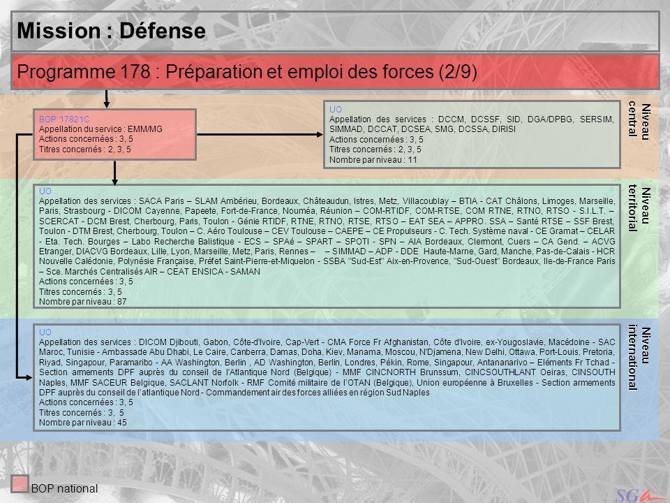 27 Niveau Niveauinternational central Mission : Défense UO Appellation des services : DCCM, DCSSF, SID, DGA/DPBG, SERSIM, SIMMAD, DCCAT, DCSEA, SMG, D