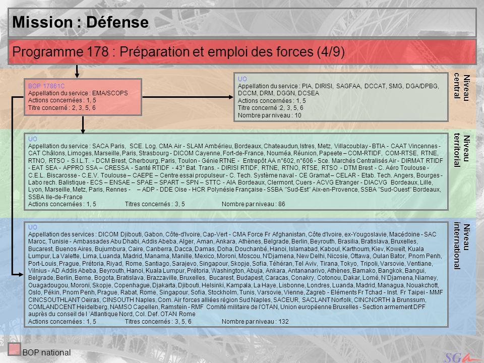 29 Niveau Niveauinternational central Mission : Défense UO Appellation du service : PIA, DIRISI, SAGFAA, DCCAT, SMG, DGA/DPBG, DCCM, DRM, DGGN, DCSEA