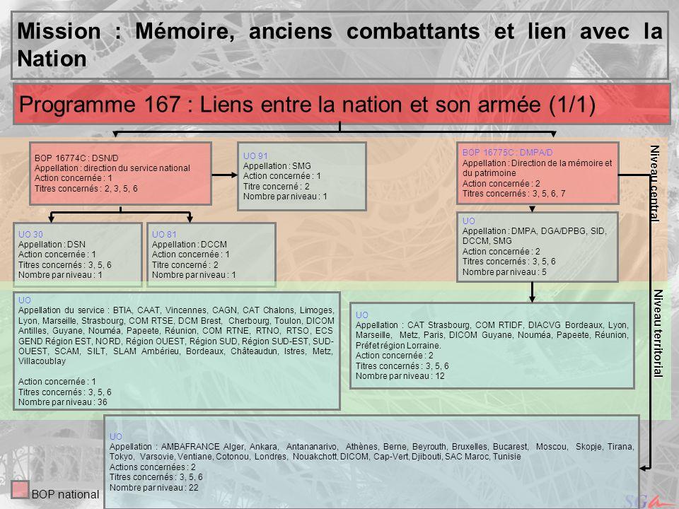 3 Niveau central Niveau central Mission : Mémoire, anciens combattants et lien avec la Nation BOP national UO 30 Appellation : DSN Action concernée :