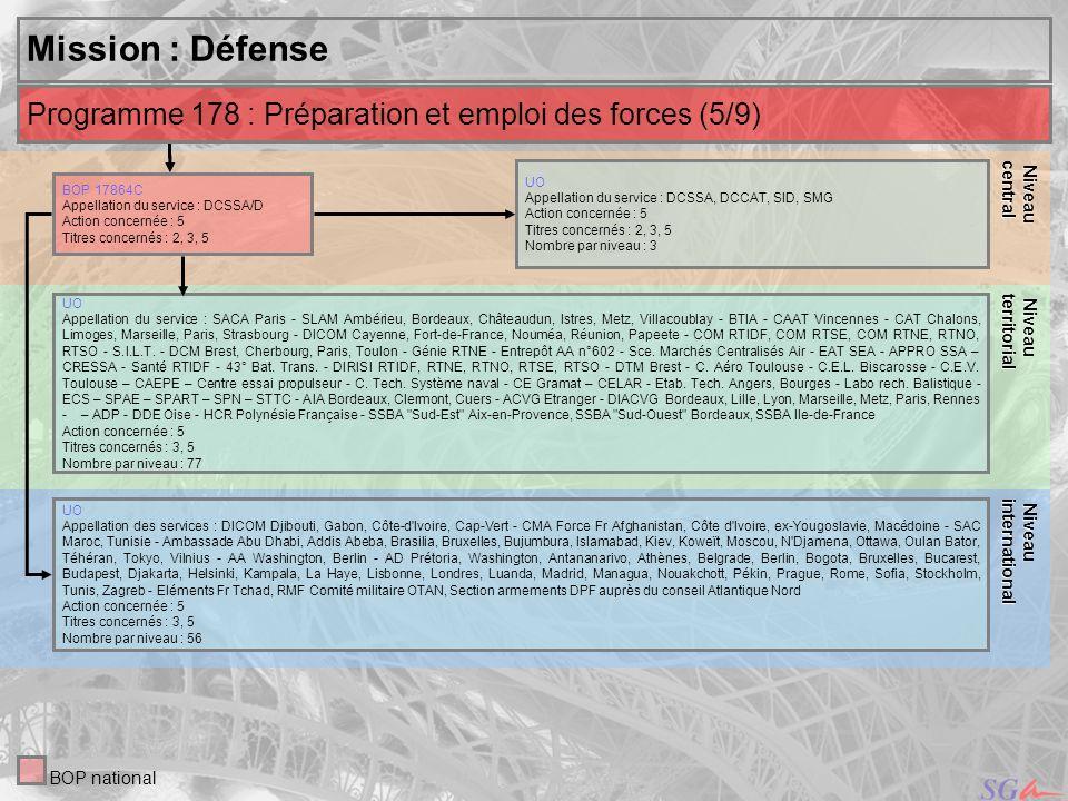 30 Niveau Niveauinternational central Mission : Défense UO Appellation du service : DCSSA, DCCAT, SID, SMG Action concernée : 5 Titres concernés : 2,