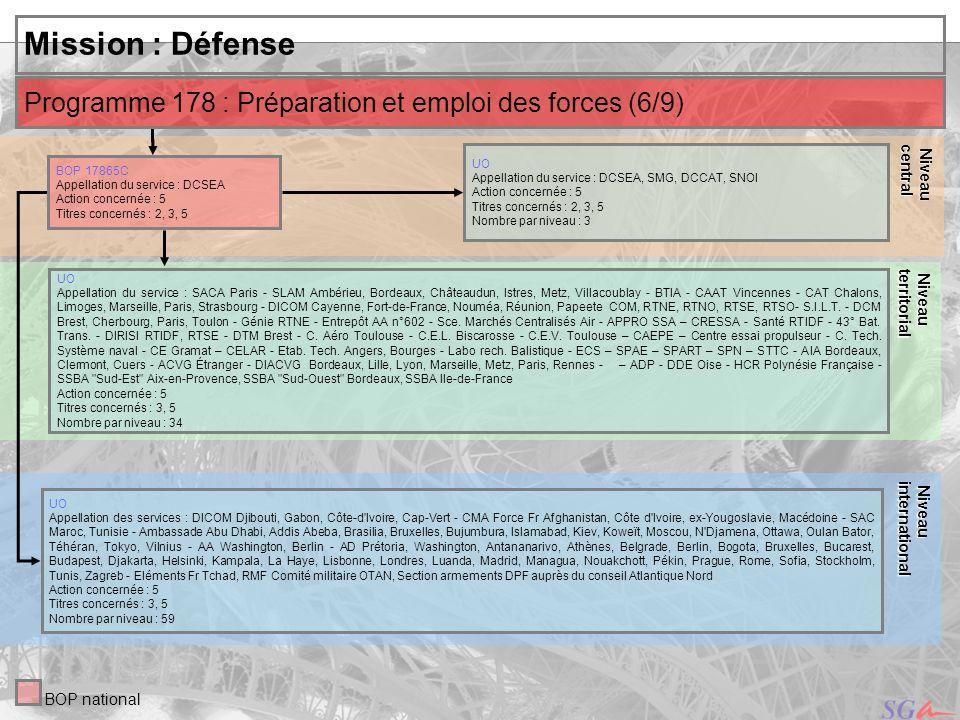31 Niveau Niveauinternational central Mission : Défense UO Appellation du service : DCSEA, SMG, DCCAT, SNOI Action concernée : 5 Titres concernés : 2,