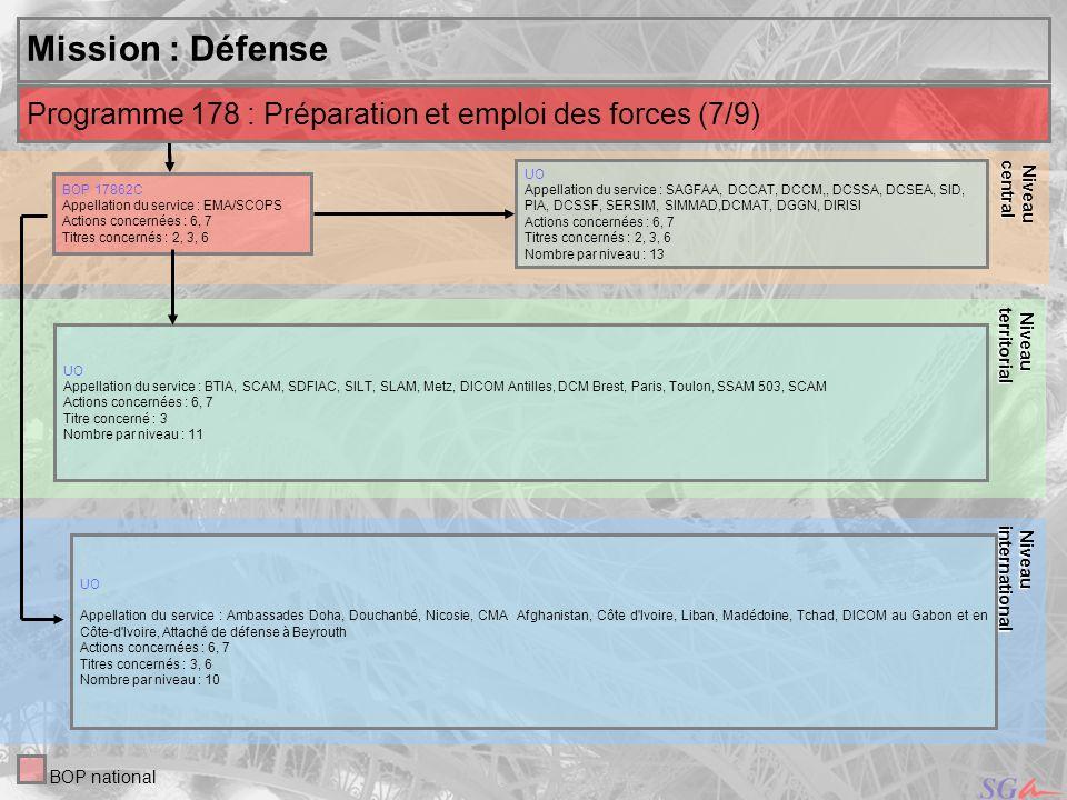 32 Niveau Niveaucentral Mission : Défense UO Appellation du service : SAGFAA, DCCAT, DCCM,, DCSSA, DCSEA, SID, PIA, DCSSF, SERSIM, SIMMAD,DCMAT, DGGN,