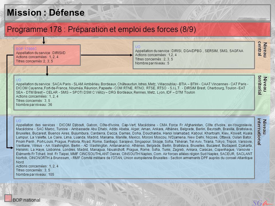 33 Niveau Niveauinternational central Mission : Défense UO Appellation du service : DIRISI, DGA/DPBG, SERSIM, SMG, SAGFAA Actions concernées : 1,2, 4