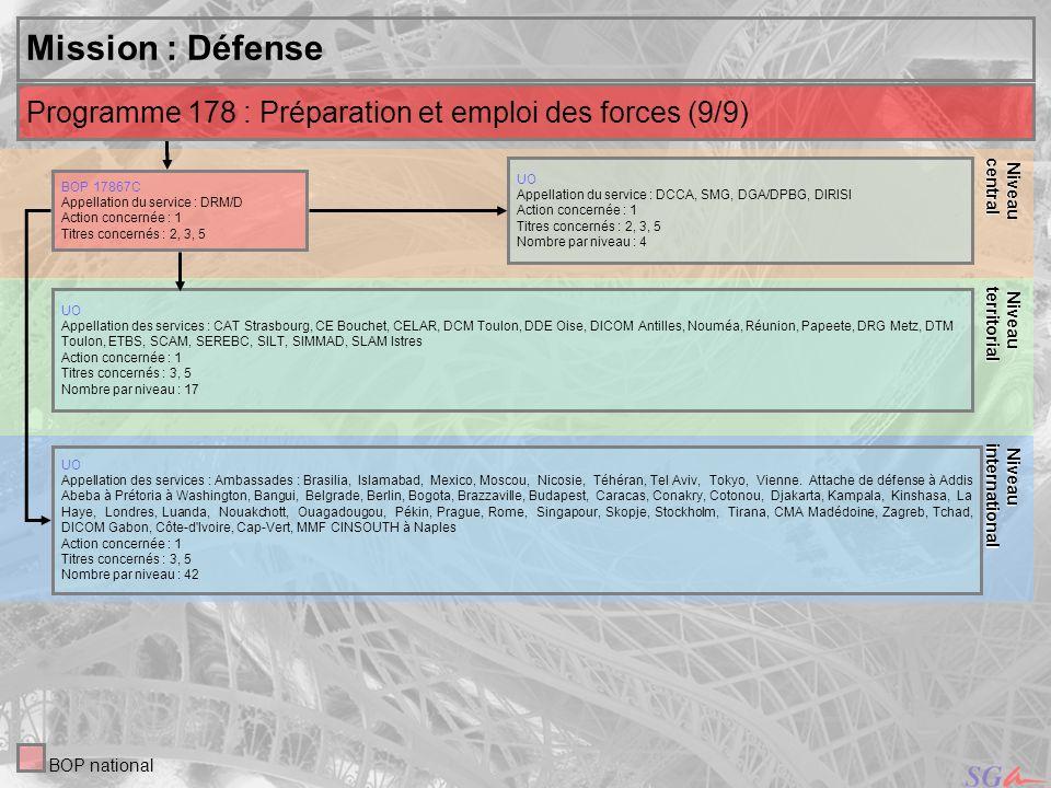 34 Niveau Niveauinternational central Mission : Défense UO Appellation du service : DCCA, SMG, DGA/DPBG, DIRISI Action concernée : 1 Titres concernés