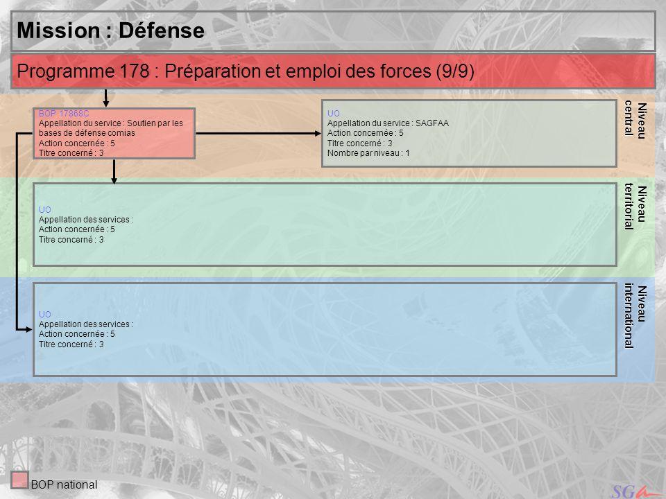 35 Niveau Niveauinternational central Mission : Défense UO Appellation du service : SAGFAA Action concernée : 5 Titre concerné : 3 Nombre par niveau :
