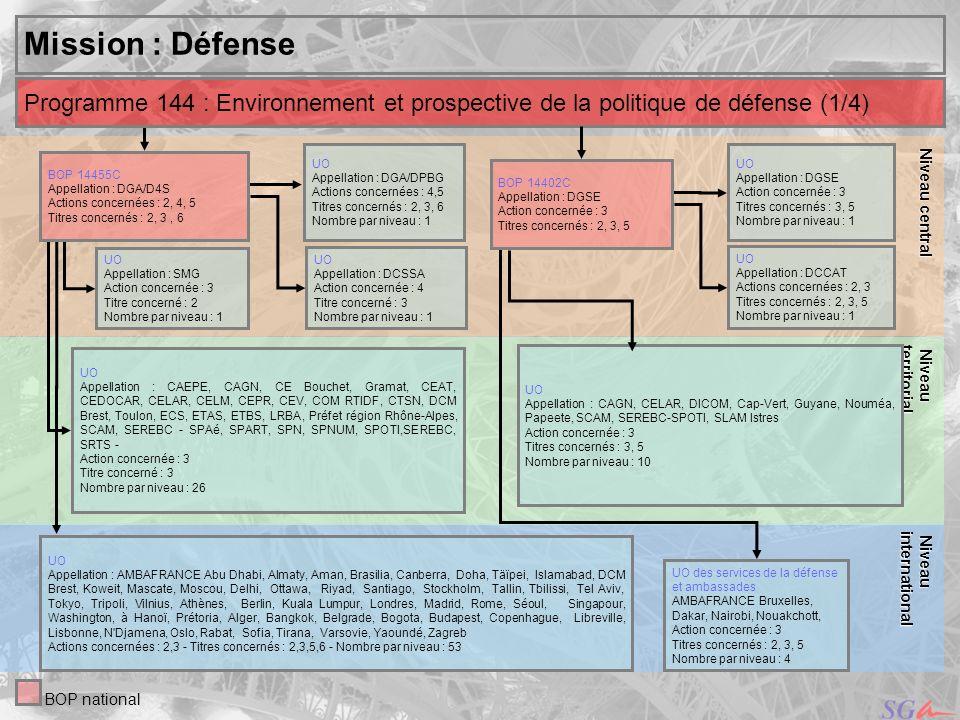 26 Niveau Niveauinternational central Mission : Défense UO Appellation des services : DCSEA, DCCAT, DCMAT, DPBG, SIMMAD, DIRISI, SID, SMG Actions concernées : 1, 2, 5 Titres concernés : 2, 3, 5, 6 Nombre par niveau : 8 Niveau Niveauterritorial Programme 178 : Préparation et emploi des forces (1/9) BOP national UO Appellation des services : SACA Paris - SLAM Villacoublay – BTIA - CAAT Vincennes - CAT Châlons, Limoges, Marseille, Paris, Strasbourg - DICOM Cayenne, Papeete, Fort-de-France, Nouméa, Réunion - COM RTIDF, RTNE, RTNO, RTSE, RTSO - S.I.L.T.