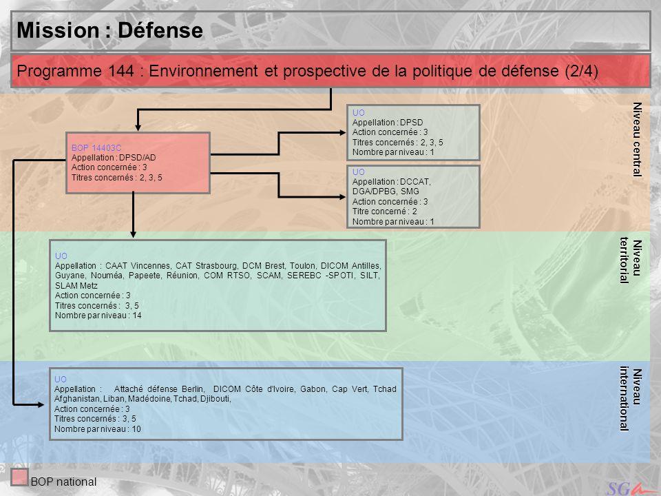 27 Niveau Niveauinternational central Mission : Défense UO Appellation des services : DCCM, DCSSF, SID, DGA/DPBG, SERSIM, SIMMAD, DCCAT, DCSEA, SMG, DCSSA, DIRISI Actions concernées : 3, 5 Titres concernés : 2, 3, 5 Nombre par niveau : 11 Niveau Niveauterritorial Programme 178 : Préparation et emploi des forces (2/9) BOP national UO Appellation des services : SACA Paris – SLAM Ambérieu, Bordeaux, Châteaudun, Istres, Metz, Villacoublay – BTIA - CAT Châlons, Limoges, Marseille, Paris, Strasbourg - DICOM Cayenne, Papeete, Fort-de-France, Nouméa, Réunion – COM-RTIDF, COM-RTSE, COM RTNE, RTNO, RTSO - S.I.L.T.