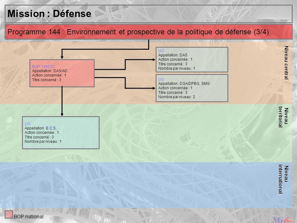 18 Niveau Niveauinternational Central, Mission : Défense UO Appellation des services : DGA/DPBG, DCSSA,SID, SMG Actions concernées : 7, 9, 10, 12 Titres concernés : 3, 5, 6 Nombre par niveau : 4 Niveau Niveauterritorial Programme 146 : Équipement des forces (3/10) BOP national UO Appellation du service : DGA CAEPE, CEAT, CEB, CEG, CELAR, CELM, CEV,CTSN, ETAS, ETBS, LRBA, SPAé, SPART, ECS - Entrepôt de larmée de lair, Approvisionnements et établissement centraux du SSA, Centre de recherche du SSA, DSSA Ile de France, Service des marchés centralisés à Vélizy Actions concernées : 7, 9, 10 Titres concernés : 3, 5, 6 Nombre par niveau : 19 BOP 14611C Appellation du service : DGA/SPNuM Actions concernées : 7, 9, 10, 12 Titres concernés : 3, 5, 6 UO Appellation des services : AA Washington Actions concernées : 7, 9, 10 Titres concernés : 3, 5 Nombre par niveau : 1 BOP 14621C Appellation du service : SPOTI/D Actions concernées : 7, 9, 10, 12 Titres concernés : 3, 5 UO Appellation des services : DGA/DPBG, DIRISI, DGSE, DCSSA, SERSIM, SMG Actions concernées : 7, 9, 10, 12 Titres concernés : 3, 5 Nombre par niveau : 5 UO Appellation du service :DGA CEAT, CEB, CEG, CELAR, CTSN, ETAS, LRBA, SPAé, SPART, SPN, SPOTI, SRTS - 43ème bat.