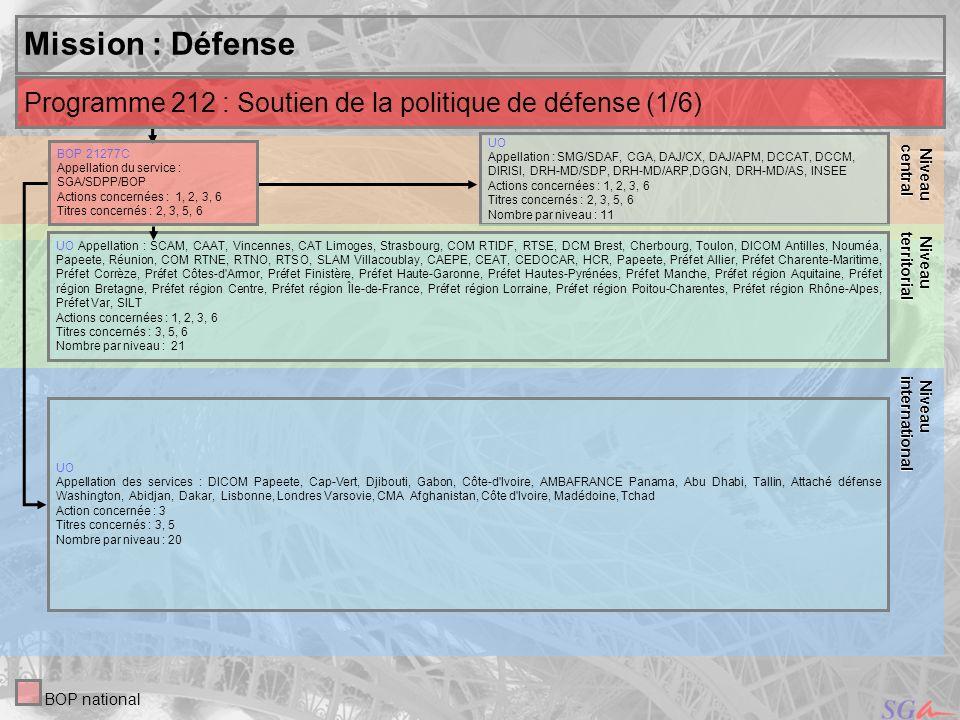 10 Niveau central Niveau central Mission : Défense UO Appellation :, DCCAT Action concernée : 8 Titre concerné : 2 Nombre par niveau : 3 UO Appellation : SHD Action concernée : 8 Titres concernés : 2, 3 Nombre par niveau : 1 Niveau Niveauterritorial Programme 212 : Soutien de la politique de défense (2/3) BOP 21278C : SHD/D Appellation : Service historique de la défense Action concernée : 8 Titres concernés : 2, 3 Niveau Niveauinternational BOP national UO Appellation : DCM Brest, Cherbourg, Toulon Action concernée : 3 Titres concernés : 2, 3 Nombre par niveau : 3 UO Appellation : SMG Action concernée : 8 Titre concerné : 2 Nombre par niveau : 1 BOP 2127AC : ACP Appellation : Action culturelles et patrimoniales Action concernée : 8 Titres concernés : 3, 6, 7 UO : 10 Appellation : DMPA Action concernée : 8 Titres concernés : 3, 6, 7 Nombre par niveau : 1