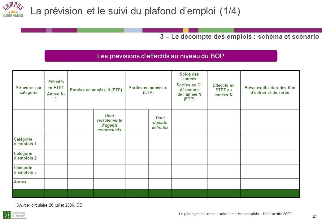 Le pilotage de la masse salariale et des emplois – 1 er trimestre 2009 24 Les différents cas (4/4) 3 – Le décompte des emplois : schéma et scénario Ag