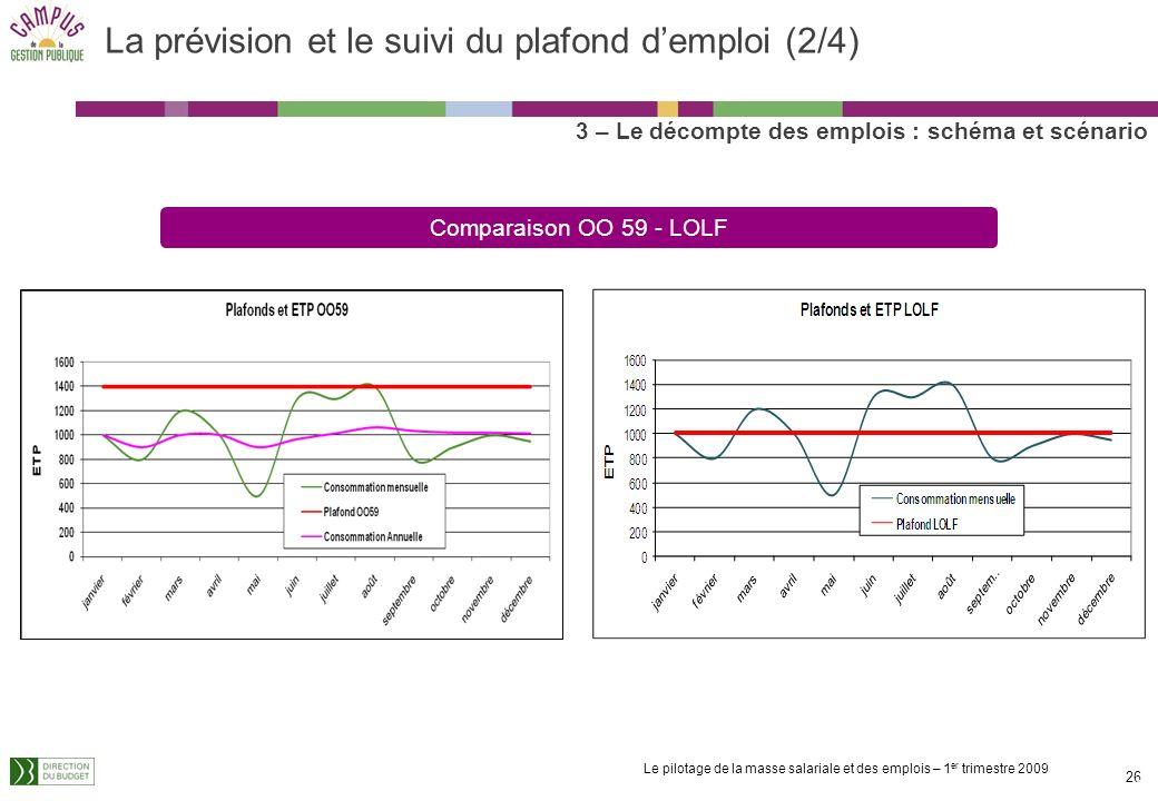 Le pilotage de la masse salariale et des emplois – 1 er trimestre 2009 25 La prévision et le suivi du plafond demploi (1/4) 3 – Le décompte des emploi