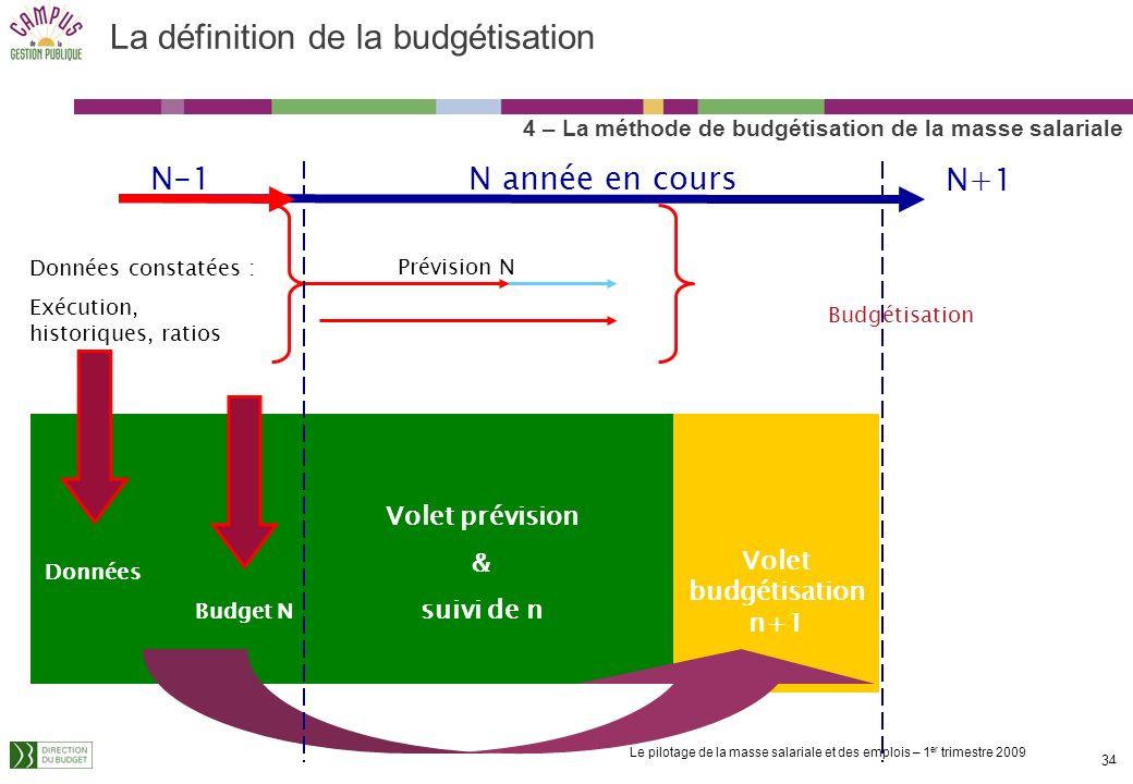 Le pilotage de la masse salariale et des emplois – 1 er trimestre 2009 33 La définition de la budgétisation 4– La méthode de budgétisation de la masse