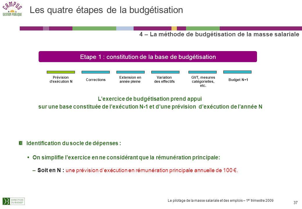 Le pilotage de la masse salariale et des emplois – 1 er trimestre 2009 36 Les quatre étapes de la budgétisation 4 – La méthode de budgétisation de la