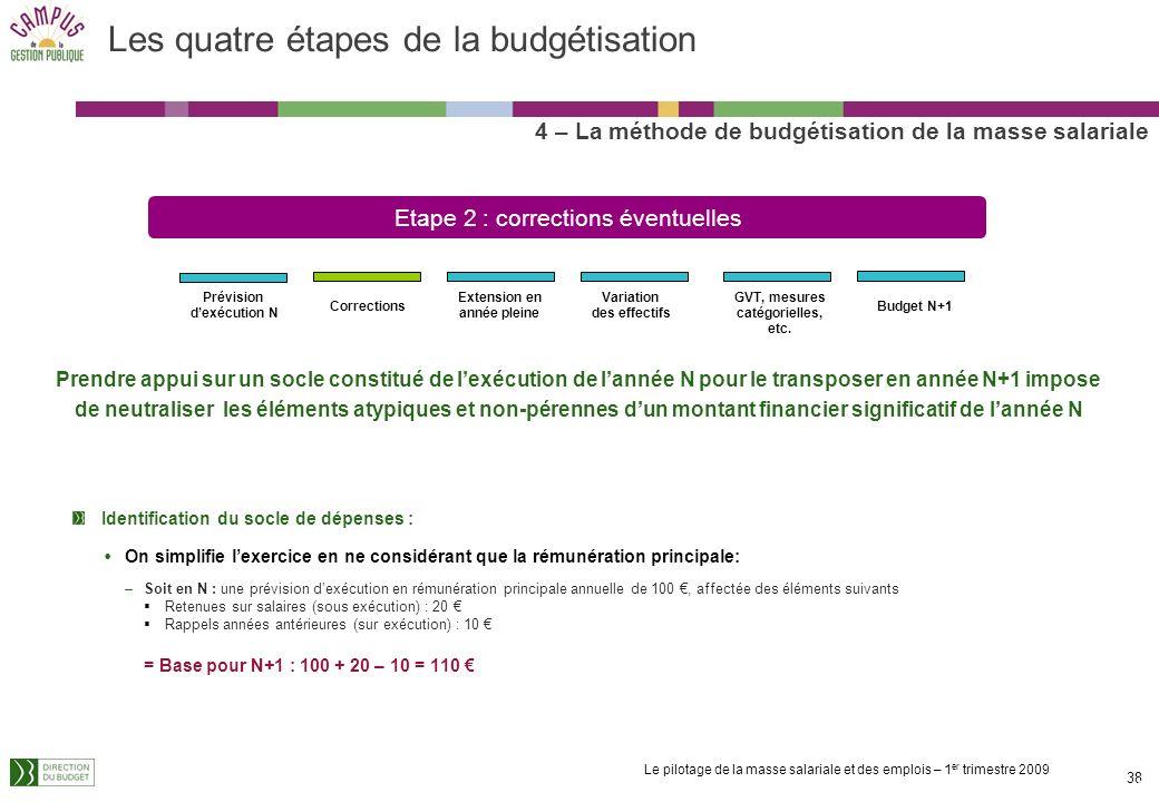 Le pilotage de la masse salariale et des emplois – 1 er trimestre 2009 37 Identification du socle de dépenses : On simplifie lexercice en ne considéra