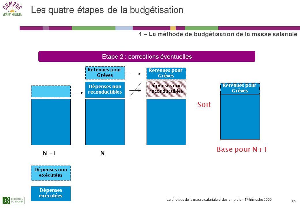 Le pilotage de la masse salariale et des emplois – 1 er trimestre 2009 38 Identification du socle de dépenses : On simplifie lexercice en ne considéra