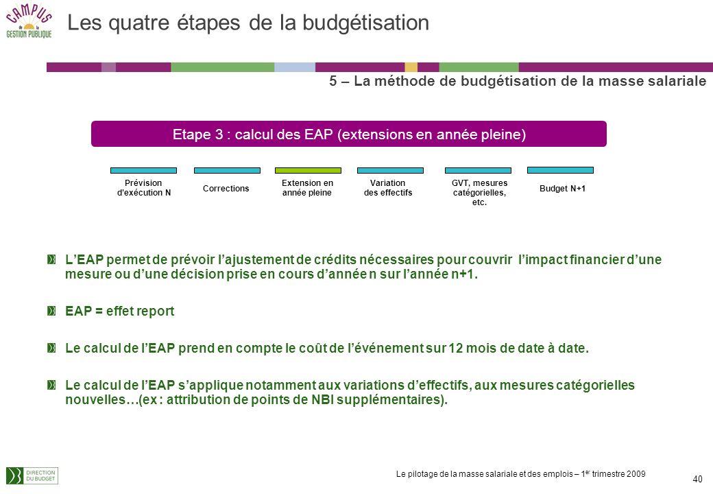 Le pilotage de la masse salariale et des emplois – 1 er trimestre 2009 39 Les quatre étapes de la budgétisation 4 – La méthode de budgétisation de la