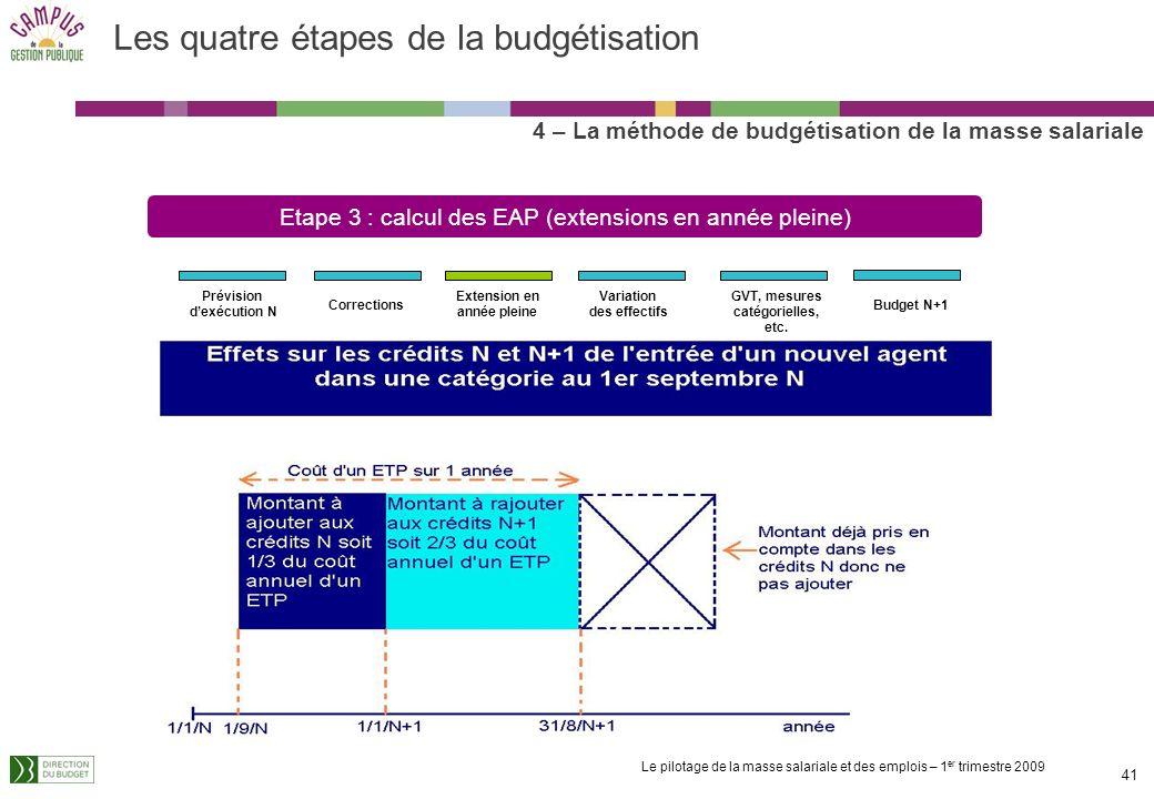 Le pilotage de la masse salariale et des emplois – 1 er trimestre 2009 40 LEAP permet de prévoir lajustement de crédits nécessaires pour couvrir limpa