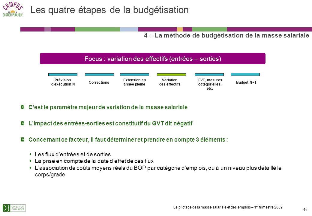 Le pilotage de la masse salariale et des emplois – 1 er trimestre 2009 45 Les quatre étapes de la budgétisation 4 – La méthode de budgétisation de la