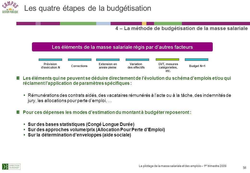 Le pilotage de la masse salariale et des emplois – 1 er trimestre 2009 55 Principes structurants : La budgétisation implique la détermination dun GVT