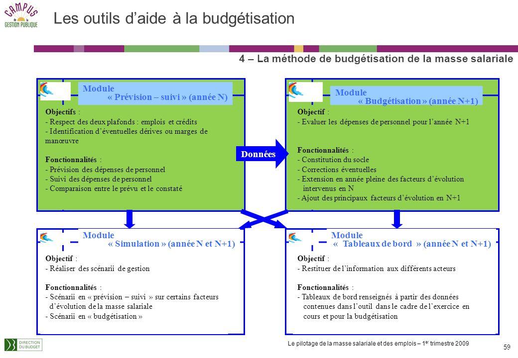 Le pilotage de la masse salariale et des emplois – 1 er trimestre 2009 58 Les outils daide à la budgétisation La direction du budget a développé plusi