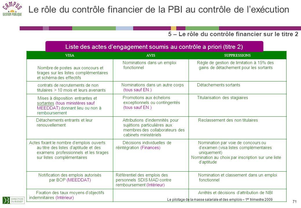 Le pilotage de la masse salariale et des emplois – 1 er trimestre 2009 70 5 – Le rôle du contrôle financier sur le titre 2 LES CONTRÔLES SUR LEXECUTIO