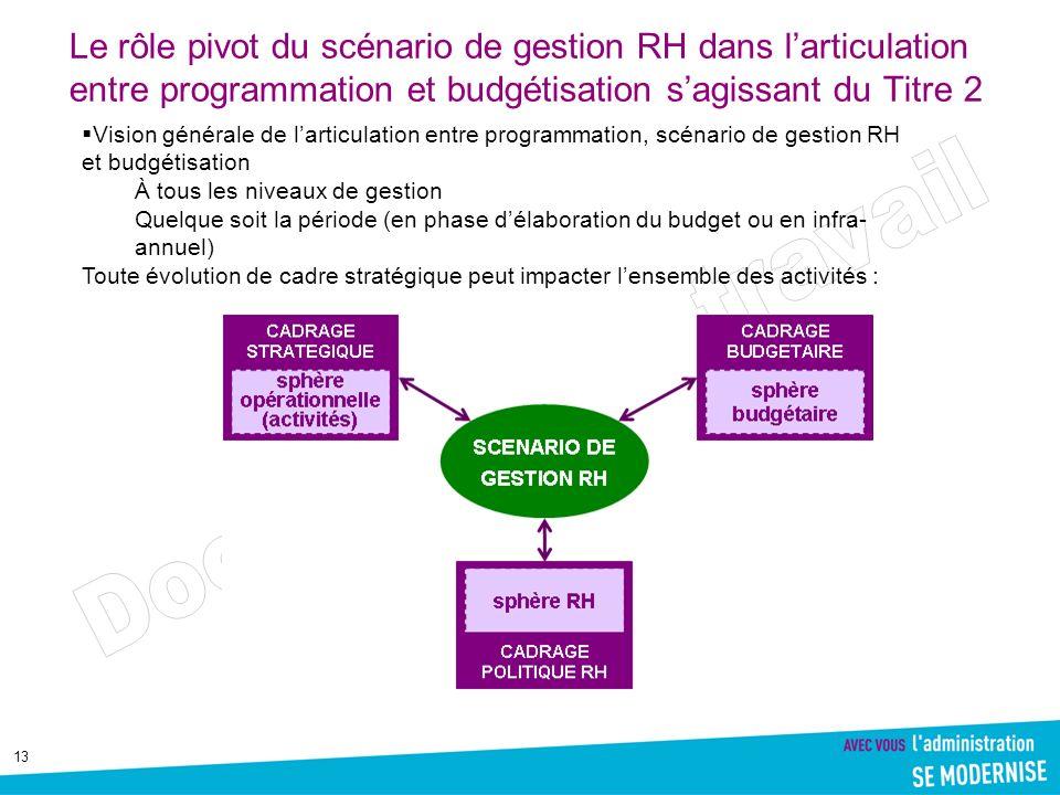 13 Le rôle pivot du scénario de gestion RH dans larticulation entre programmation et budgétisation sagissant du Titre 2 Vision générale de larticulati