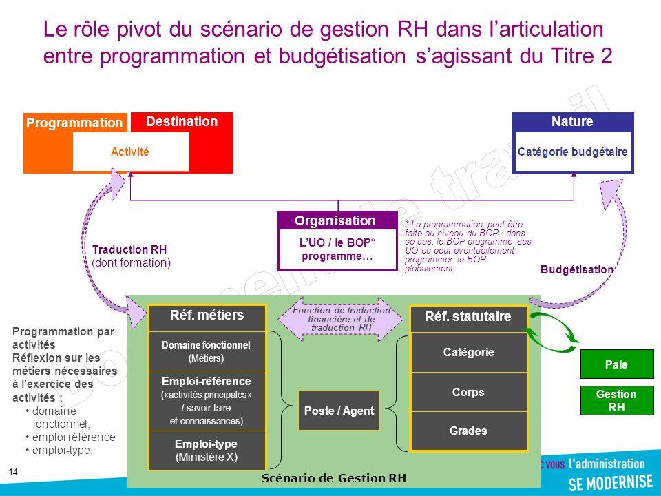 14 Scénario de Gestion RH Le rôle pivot du scénario de gestion RH dans larticulation entre programmation et budgétisation sagissant du Titre 2 Organis