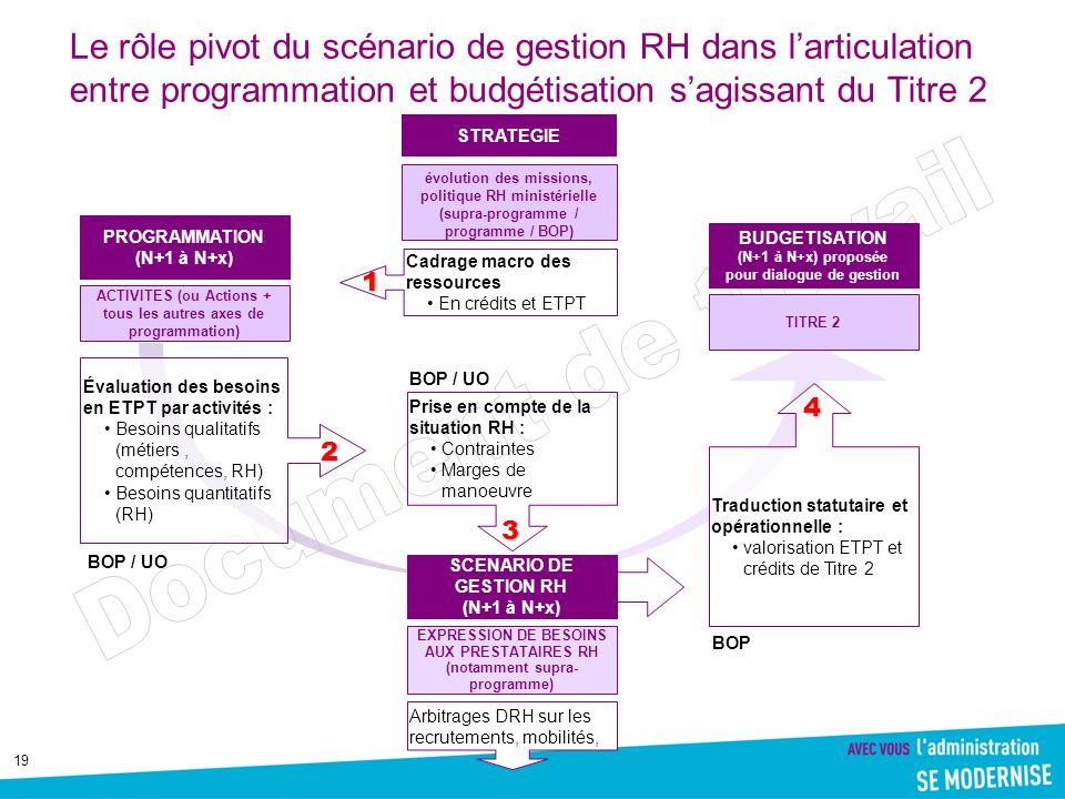 19 Le rôle pivot du scénario de gestion RH dans larticulation entre programmation et budgétisation sagissant du Titre 2 PROGRAMMATION (N+1 à N+x) BUDG