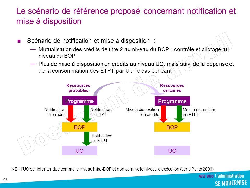 28 Le scénario de référence proposé concernant notification et mise à disposition Scénario de notification et mise à disposition : Mutualisation des c