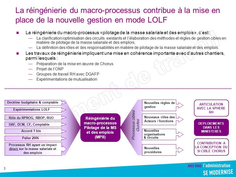 4 La réingénierie du MP8 se déroule en interaction avec les autres macro processus et avec certains processus RH Concernant linteraction avec les autres macro processus : Enjeu : discerner les spécificités et écarts induits par les activités de pilotage de la masse salariale et des emplois, par rapport aux processus cibles élaborés à loccasion des autres MP.