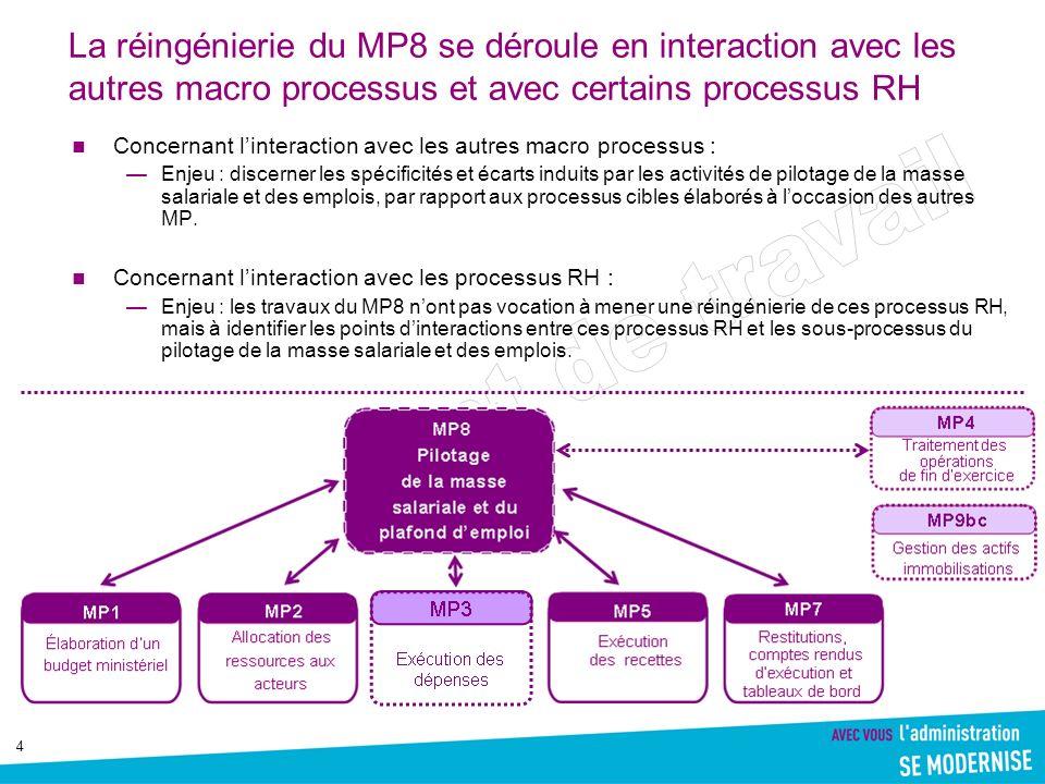 5 Principes structurants du macro-processus cible Segmentation du macro-processus en cible P1 – Constitution et mise à disposition initiales des enveloppes (crédits et ETP) P2 – Prévisions et exécution des dépenses de personnel P1-1 Budgétisation des dépenses de personnel P2-0 Gestion ultérieure des autorisations P1-2 Mise à disposition initiale P2-1 Gestion annuelle et infra- annuelle de la masse salariale et des emplois (ministère / programme / BOP) P2-2 Exécution des dépenses de personnel (processus paie) P2-3 Reporting (DRH & DAF centrale / responsables de programmes /BOP/UO) N-1 01/N En cours année N Sujet traité par le projet ONP P2-3 Reporting (DRH & DAF centrale / responsables de programmes /BOP/UO)
