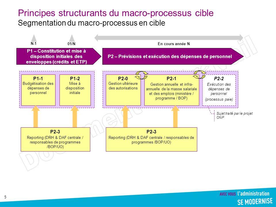 5 Principes structurants du macro-processus cible Segmentation du macro-processus en cible P1 – Constitution et mise à disposition initiales des envel