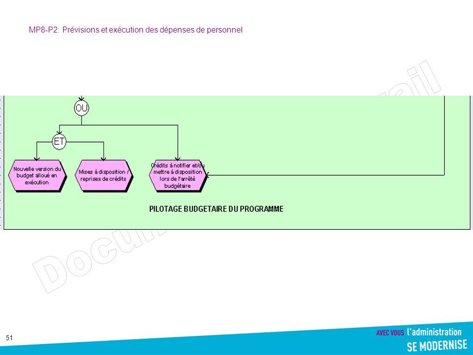 51 MP8-P2: Prévisions et exécution des dépenses de personnel