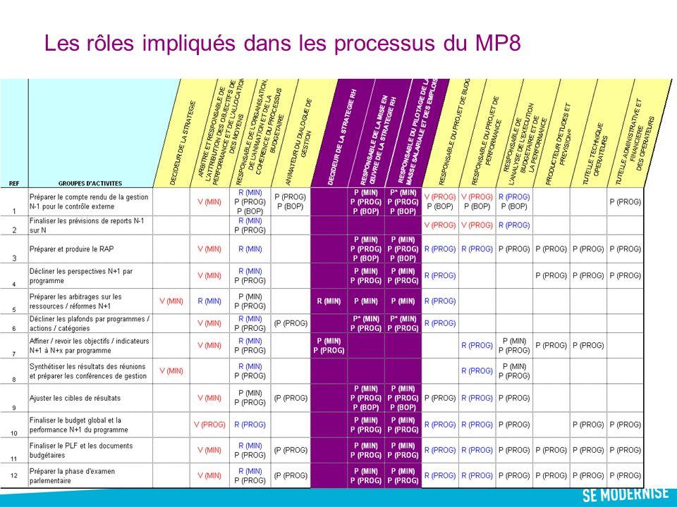53 Les rôles impliqués dans les processus du MP8