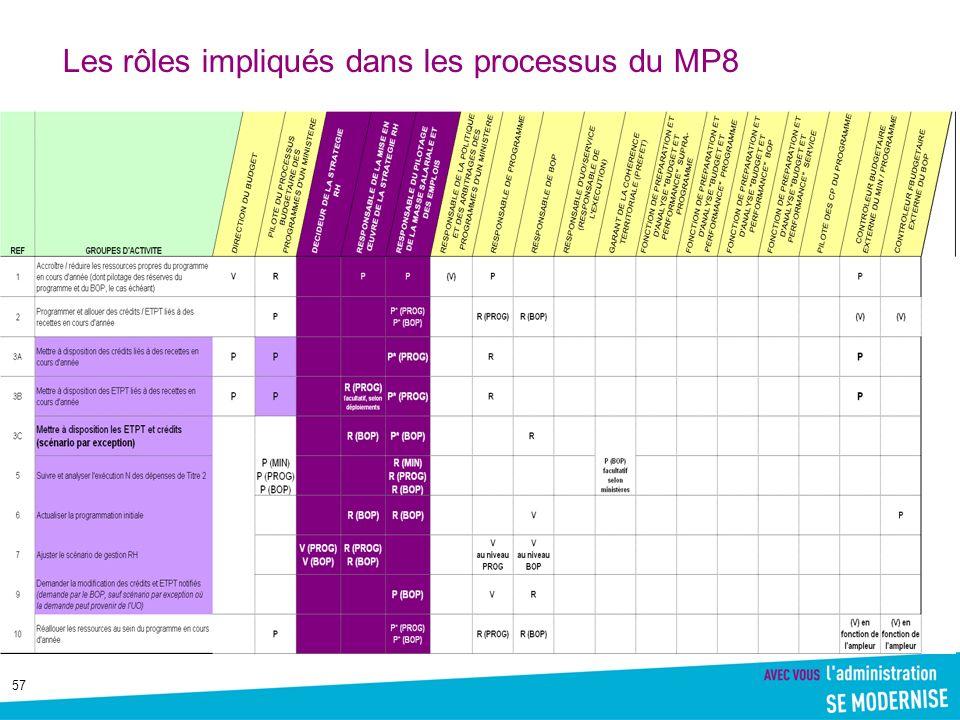 57 Les rôles impliqués dans les processus du MP8