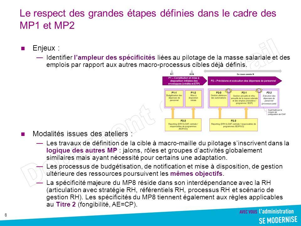 9 Le respect des grandes étapes définies dans le cadre des MP1 et MP2 Rappel des processus budgétaires MP1 et MP2 De quoi parle-t-on dans le « MP1 » .