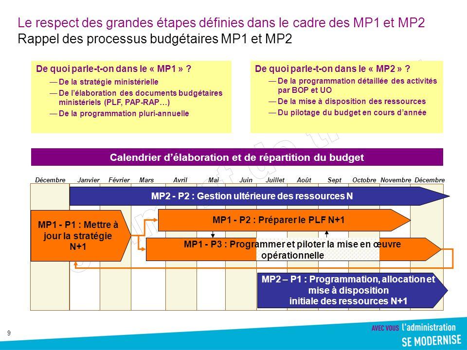 9 Le respect des grandes étapes définies dans le cadre des MP1 et MP2 Rappel des processus budgétaires MP1 et MP2 De quoi parle-t-on dans le « MP1 » ?