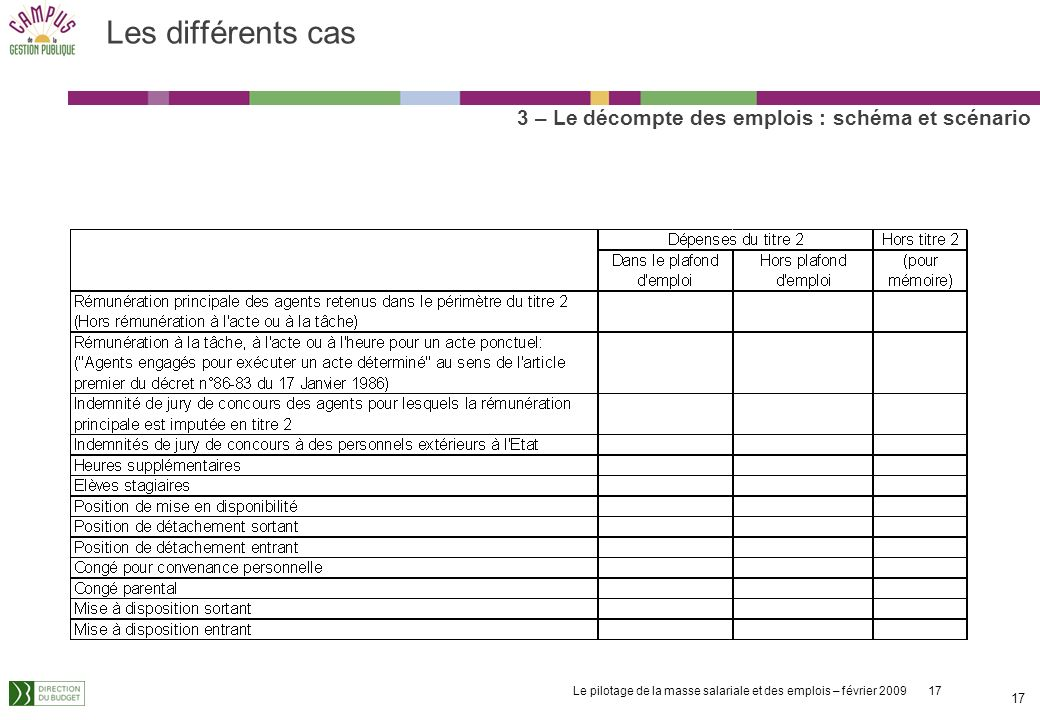Le pilotage de la masse salariale et des emplois – février 2009 17 17 Les différents cas 3 – Le décompte des emplois : schéma et scénario