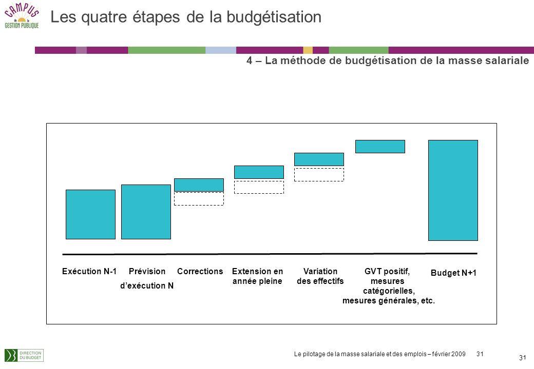 Le pilotage de la masse salariale et des emplois – février 2009 31 31 Les quatre étapes de la budgétisation 4 – La méthode de budgétisation de la masse salariale Exécution N-1CorrectionsExtension en année pleine Variation des effectifs GVT positif, mesures catégorielles, mesures générales, etc.