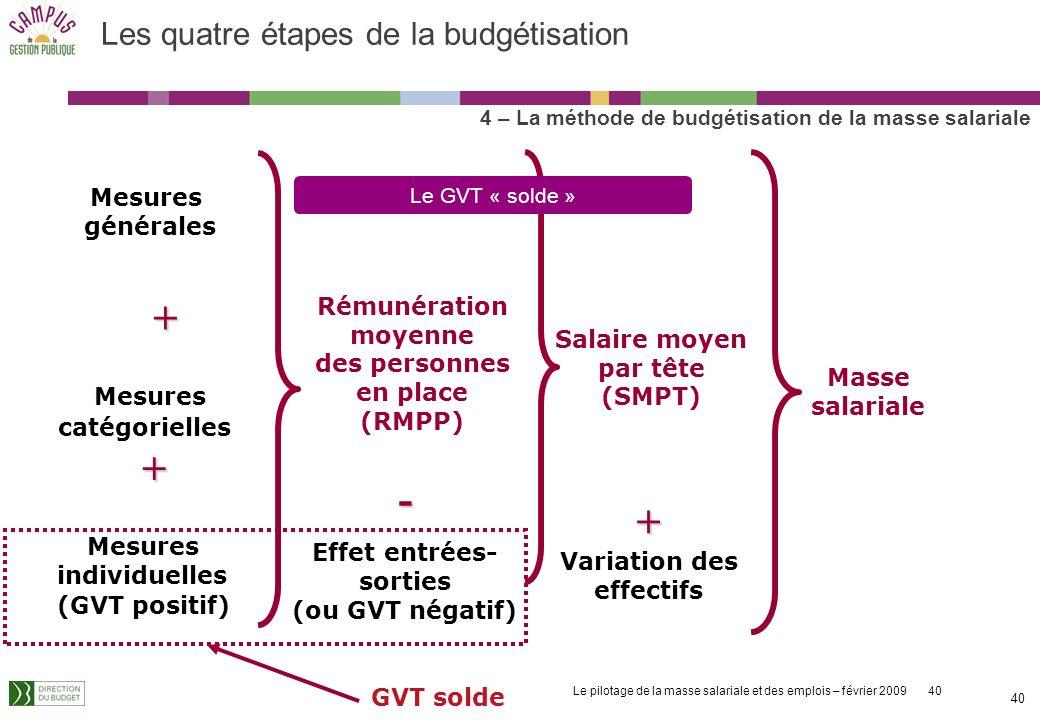 Le pilotage de la masse salariale et des emplois – février 2009 40 40 Les quatre étapes de la budgétisation 4 – La méthode de budgétisation de la masse salariale Mesures générales + Mesures catégorielles+ Mesures individuelles (GVT positif) Rémunération moyenne des personnes en place (RMPP) - Effet entrées- sorties (ou GVT négatif) Salaire moyen par tête (SMPT) + Variation des effectifs GVT solde Masse salariale Le GVT « solde »