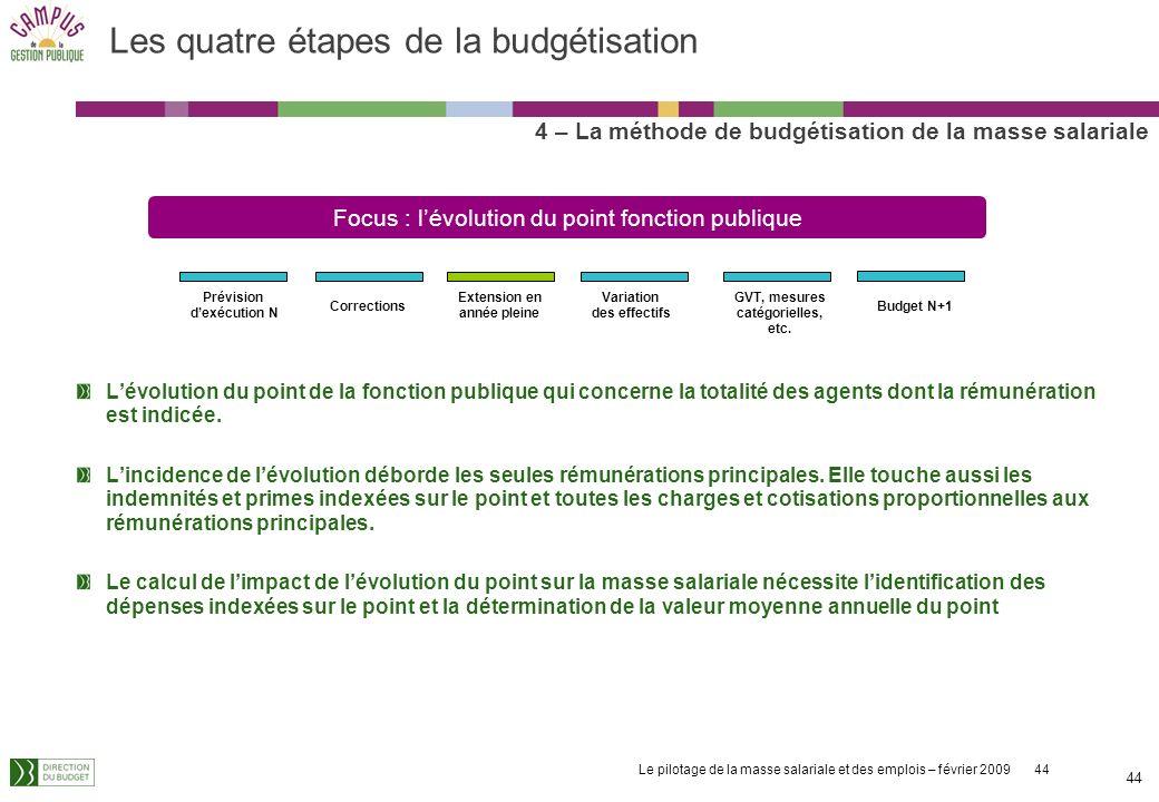 Le pilotage de la masse salariale et des emplois – février 2009 44 44 Lévolution du point de la fonction publique qui concerne la totalité des agents dont la rémunération est indicée.