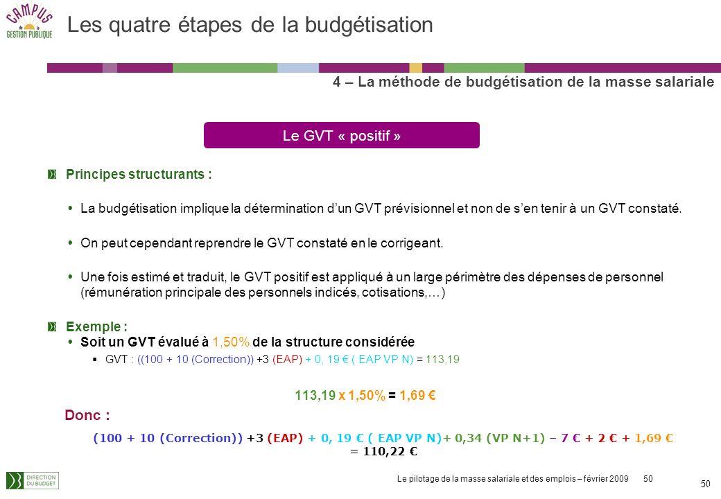 Le pilotage de la masse salariale et des emplois – février 2009 50 50 Principes structurants : La budgétisation implique la détermination dun GVT prévisionnel et non de sen tenir à un GVT constaté.