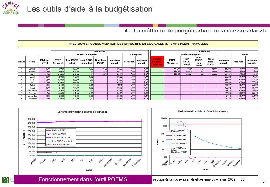 Le pilotage de la masse salariale et des emplois – février 2009 55 55 Les outils daide à la budgétisation 4 – La méthode de budgétisation de la masse salariale Fonctionnement dans loutil POEMS