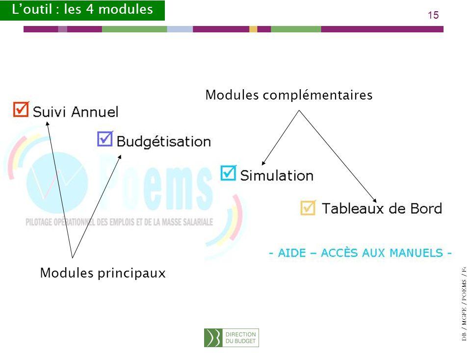 DB / MGFE / POEMS / Formations 2008 15 Modules principaux Modules complémentaires Loutil : les 4 modules