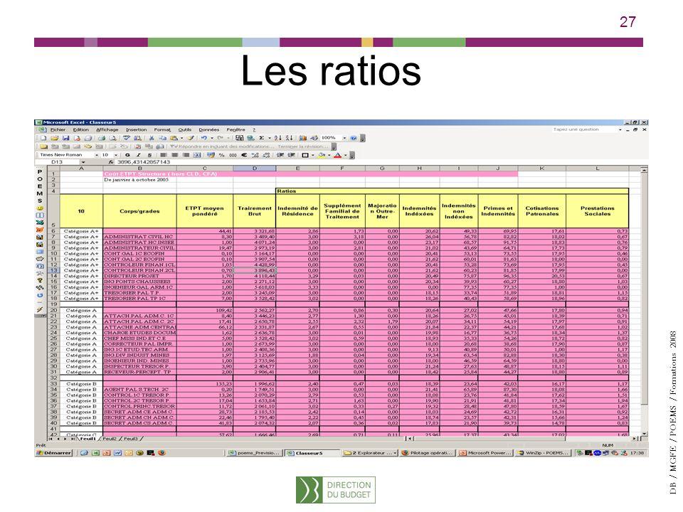 DB / MGFE / POEMS / Formations 2008 27 Les ratios